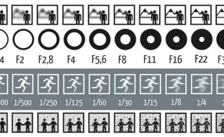 Depth of Field Chart